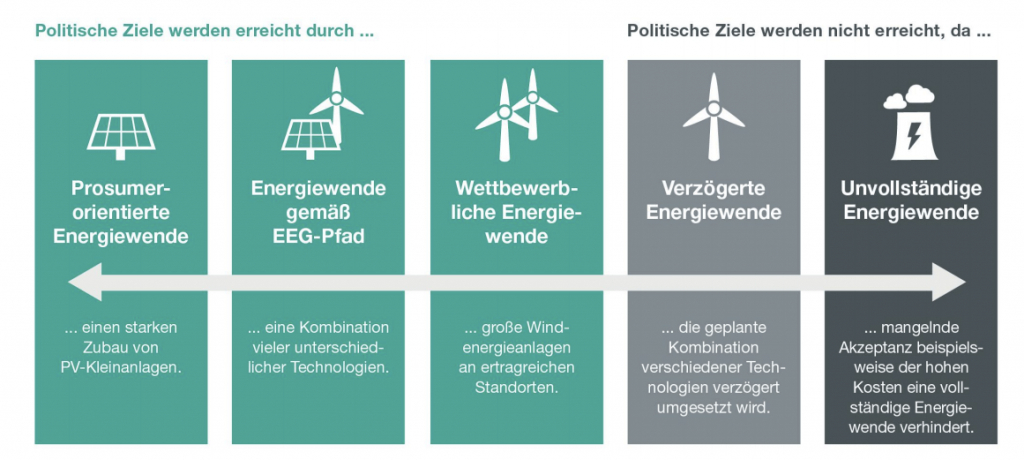Scénáře vývoje Energiewende, zdroj: 50Hertz