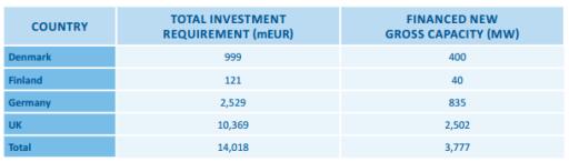 Investice do offshore větrných farem v první polovině roku 2016. Zdroj: WindEurope