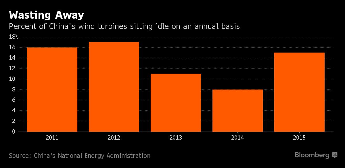 Roční podíl nečinných větrných turbín. Zdroj: Bloomberg