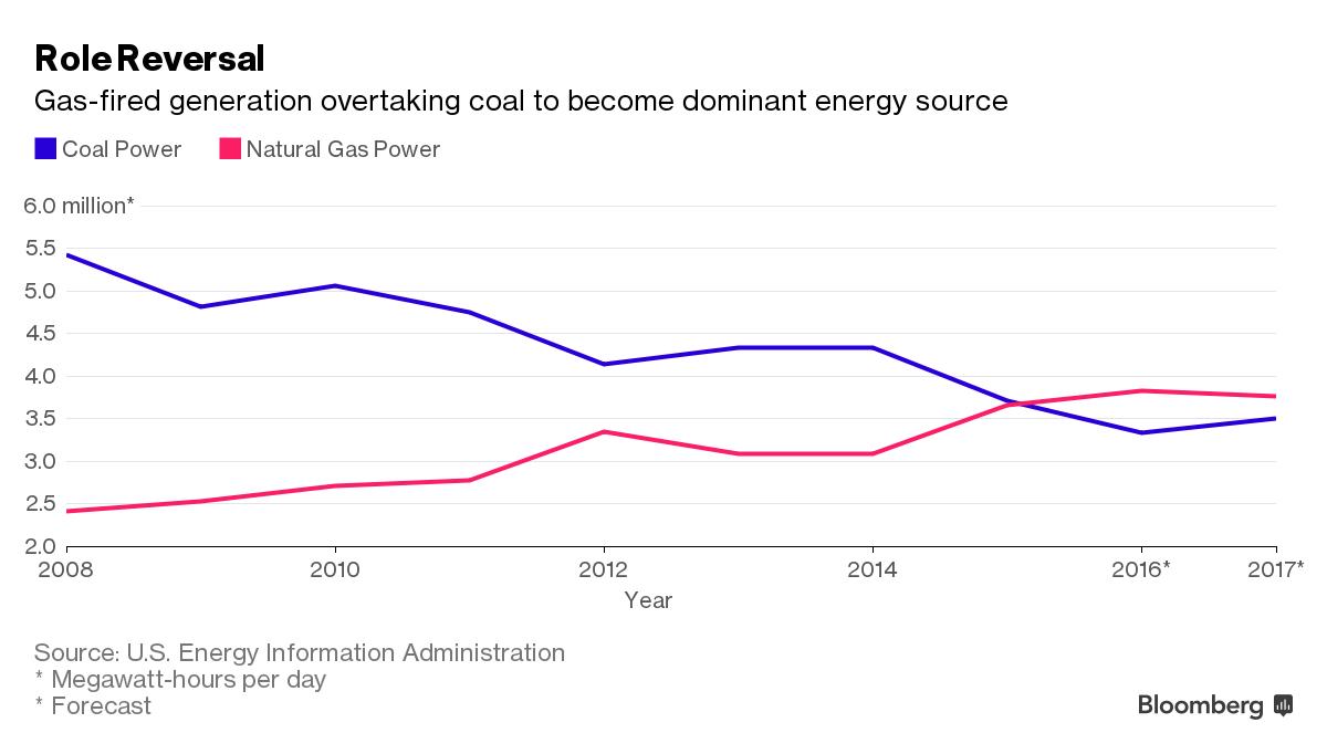 Výměna rolí výroby elektřiny z uhlí (modře) a plynu (růžově). Zdroj: Bloomberg