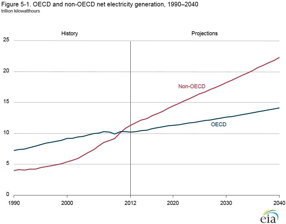 Očekávaná výroba elektřiny do roku 2040. Zdroj: www.eia.gov