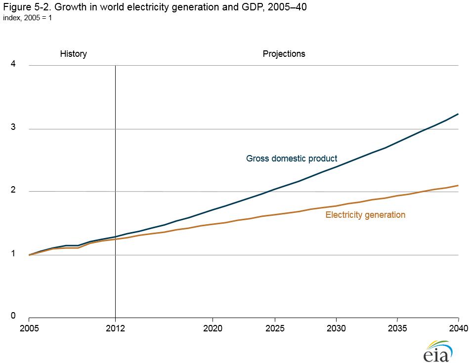 Srovnání očekávaného tempa růstu HDP a výroby elektřiny do roku 2040. Zdroj: www.eia.gov