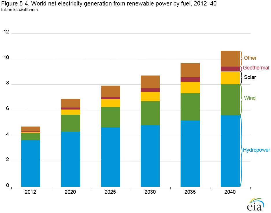 výroba elektřiny z OZE