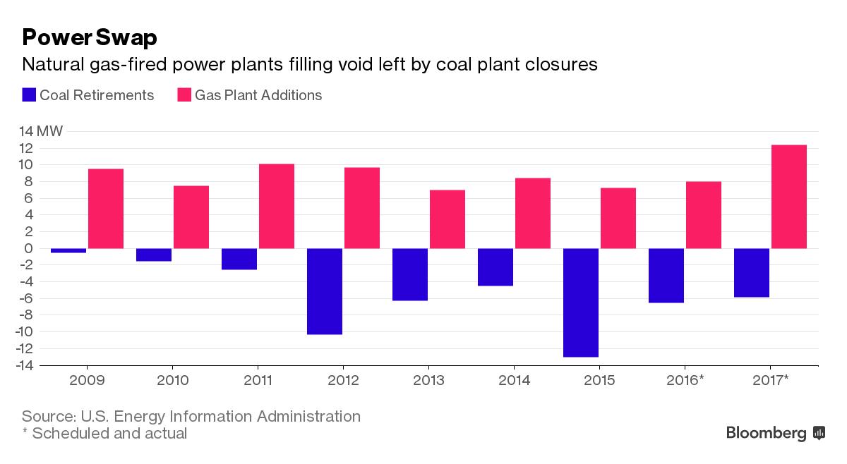 Nahrazování odstavovaných uhelných elektráren (modře) novými plynovými elektrárnami (růžová). Zdroj: Bloomberg