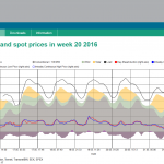 Elektřina a problém negativních cen
