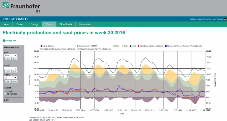 Záporná cena silové elektřiny 22.5.2016, zdroj: energy-charts.de