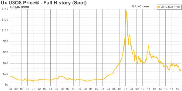 Vývoj ceny uranu U3O8