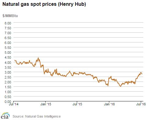 Cena zamního plynu USA- Henry hub