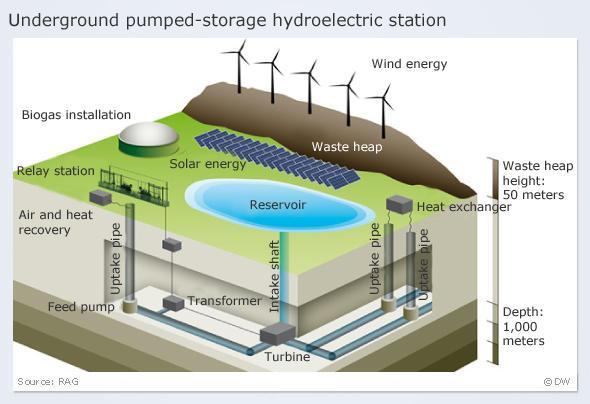 Podzemní přečerpávací elektrárna