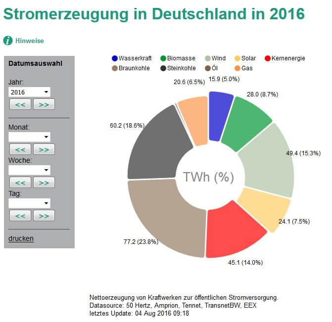Výroba elektřiny z oze Německo