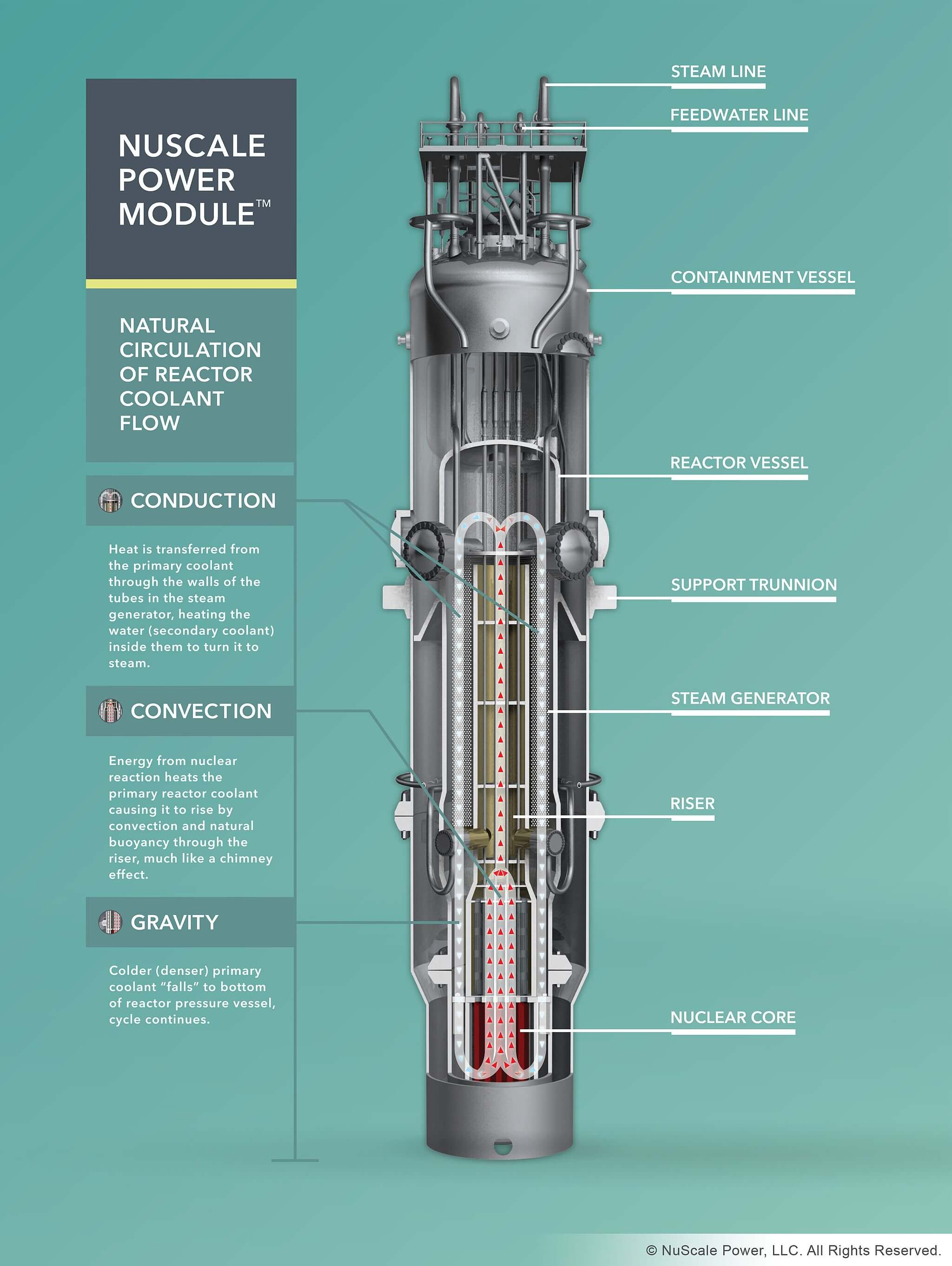 NuScale malý modulární reaktor, zdroj: https://en.wikipedia.org/wiki/NuScale_Power#/media/File:Diagram_of_a_NuScale_reactor.jpg