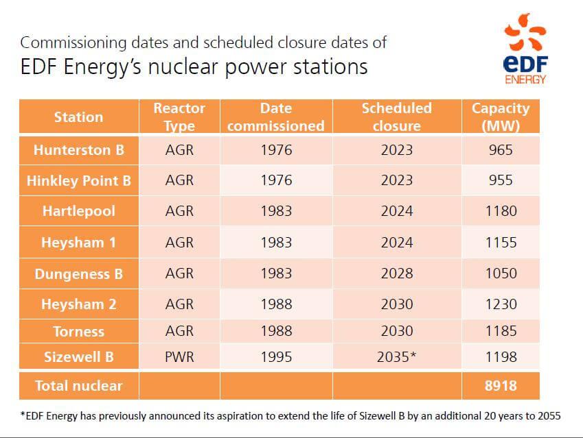 Jaderné elektrárny provozované společností EDF Energy v číslech