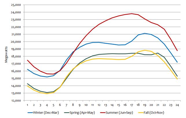 Denní diagramy sezonního zatížení elektrizační soustavy v New Yorku (NYISO). Špička nastává v letních měsících (červená křivka). Zdroj ISO