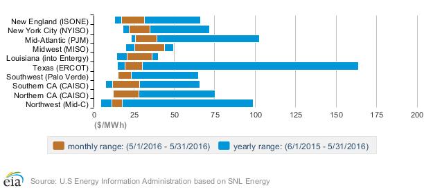 Měsíční a roční rozpětí velkoobchodních cen silové elektřiny ve vybraných regionech, květen 2016. Zdroj: eia