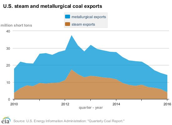 Vývoj exportu uhlí v USA. Zdroj: EIA