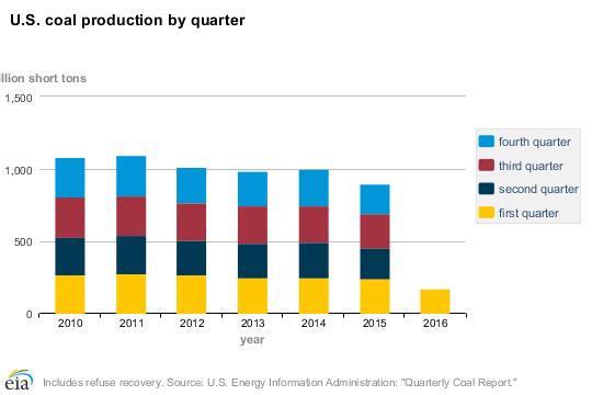 Čtvrtletní produkce uhlí ve Spojených státech. Zdroj: EIA