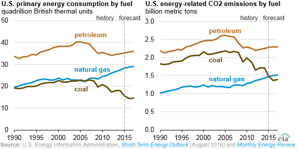 eia-gas-coal-co2