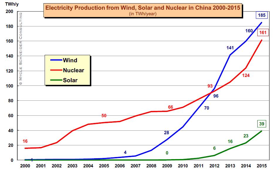 Vývoj produkce elektřiny v Číně pomocí jaderných, větrných a slunečních zdrojů (zdroj M. Schneider a A. Froggatt: The world nuclear industry, status report 2016)