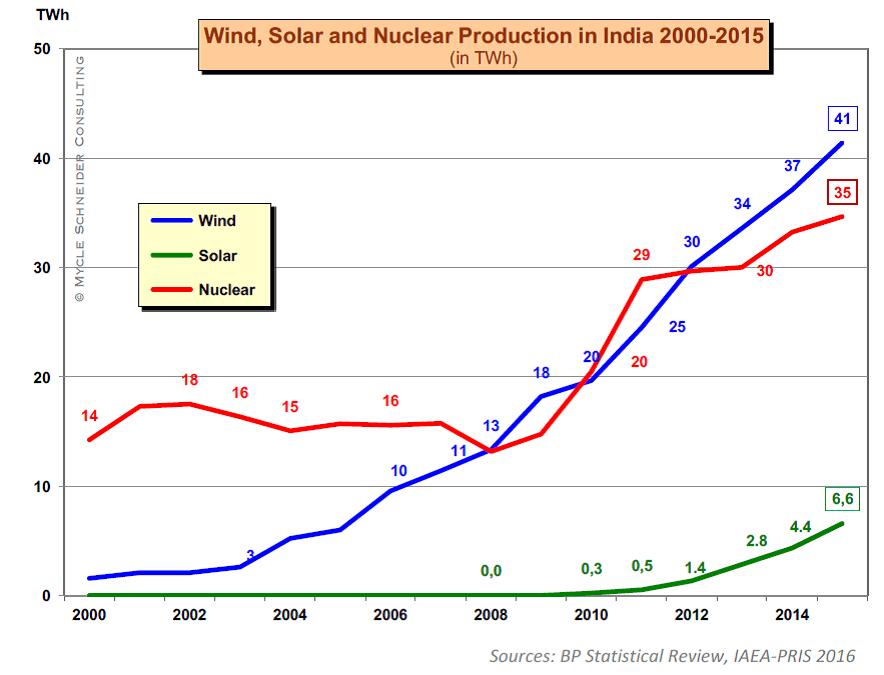 Vývoj produkce elektřiny v Indii pomocí jaderných, větrných a slunečních zdrojů (zdroj M. Schneider a A. Froggatt: The world nuclear industry, status report 2016)