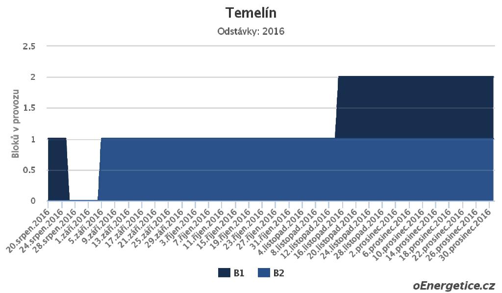 Odstávky Jaderné elektrárny Temelín 2016