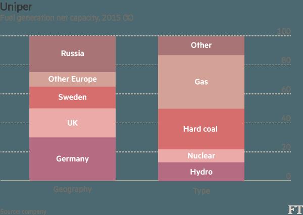 Poídl instalovaného výkonu energetických zdrojů společnosti Uniper podle lokality a typu paliva. Zdroj: Financial Times