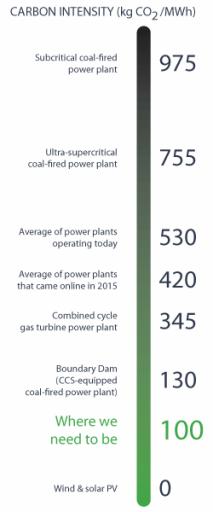 Uhlíková náročnost jednotlivých energetických zdrojů a současný stav uhlíkové náročnosti v roce 2016. Zdroj: IEA