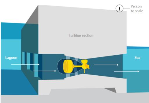 Průřez hrází s turbínami, pro srovnání velikostí s výškou člověka. Zdroj: Guardian Graphics