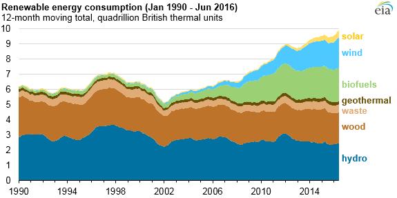 Spotřeba energie z OZE v USA. Zdroj: EIA