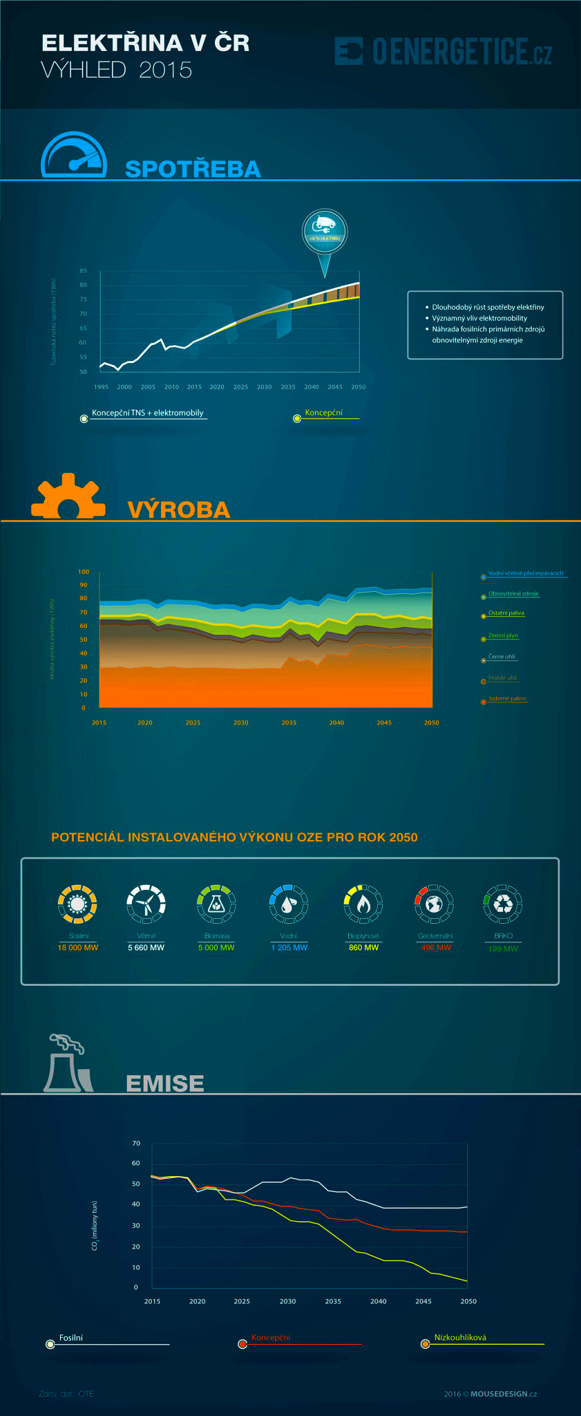 infografika_elektroenergetika-cr-2050