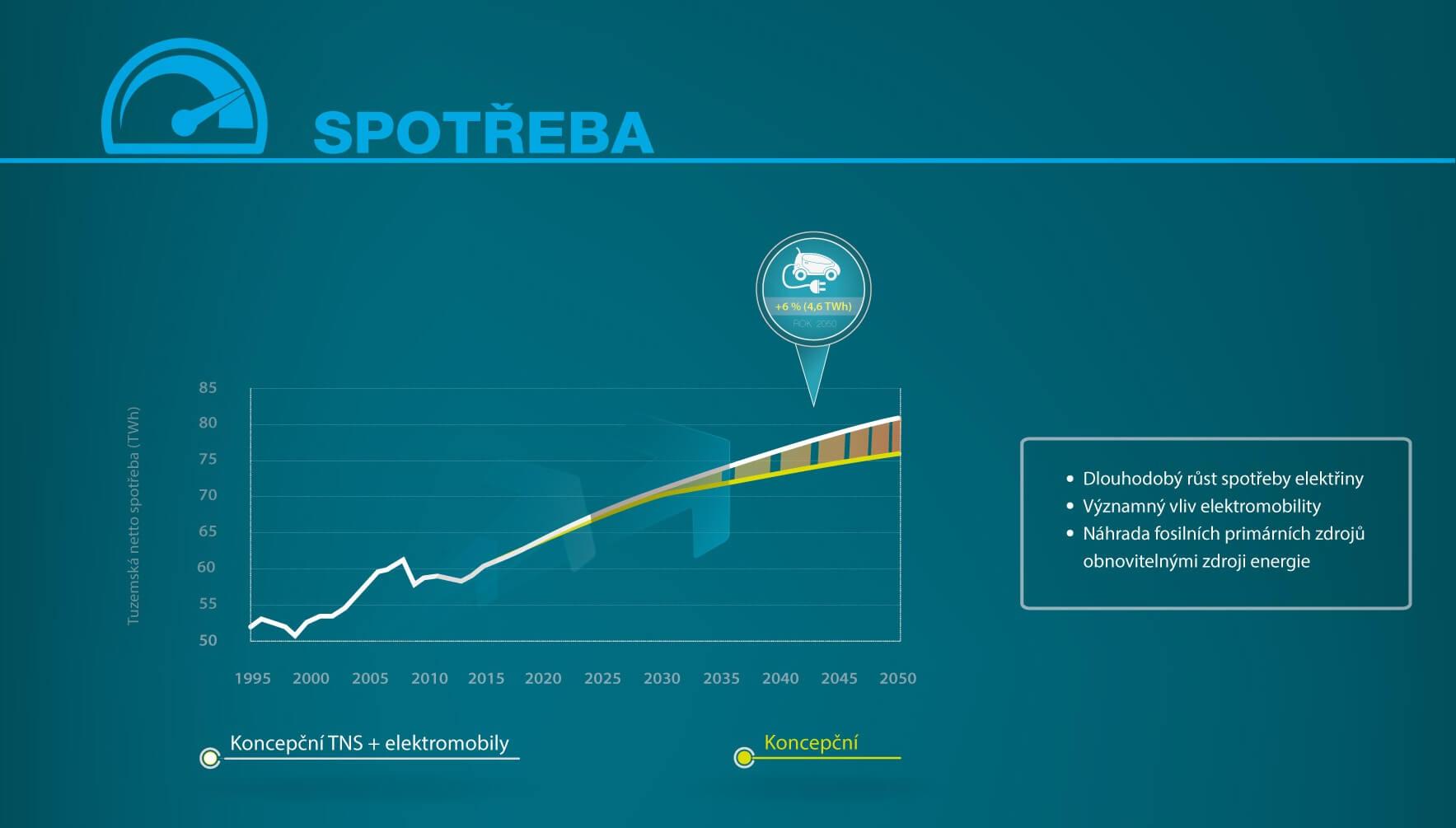 infografika_spotreba