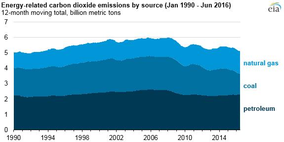 Vývoj emisí v energetice USA. Zdroj: EIA