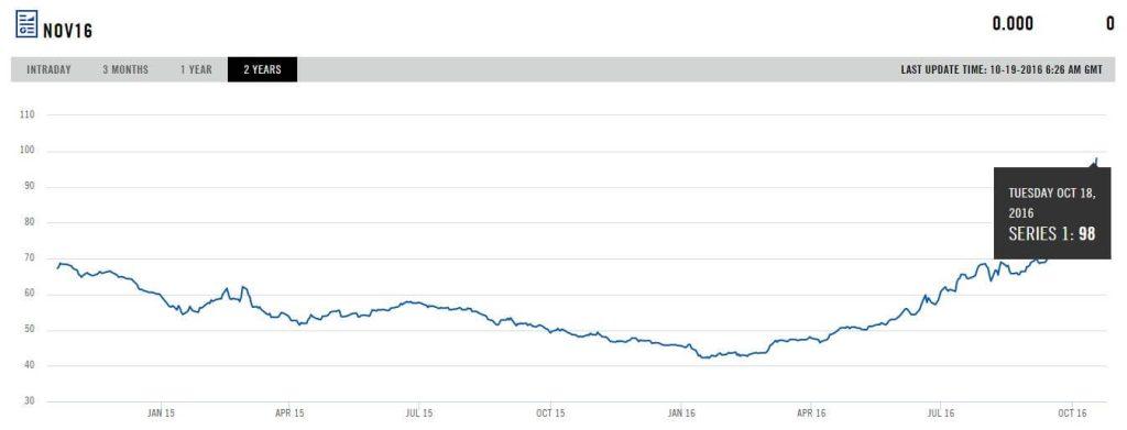 Vývoj ceny futures australského energetického uhlí v USD/t. Zdroj: www.theice.com