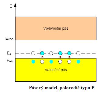 polovodic-p