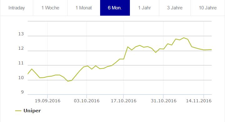 Vývoj ceny akcií Uniper. Zdroj: Frankfurtská burza