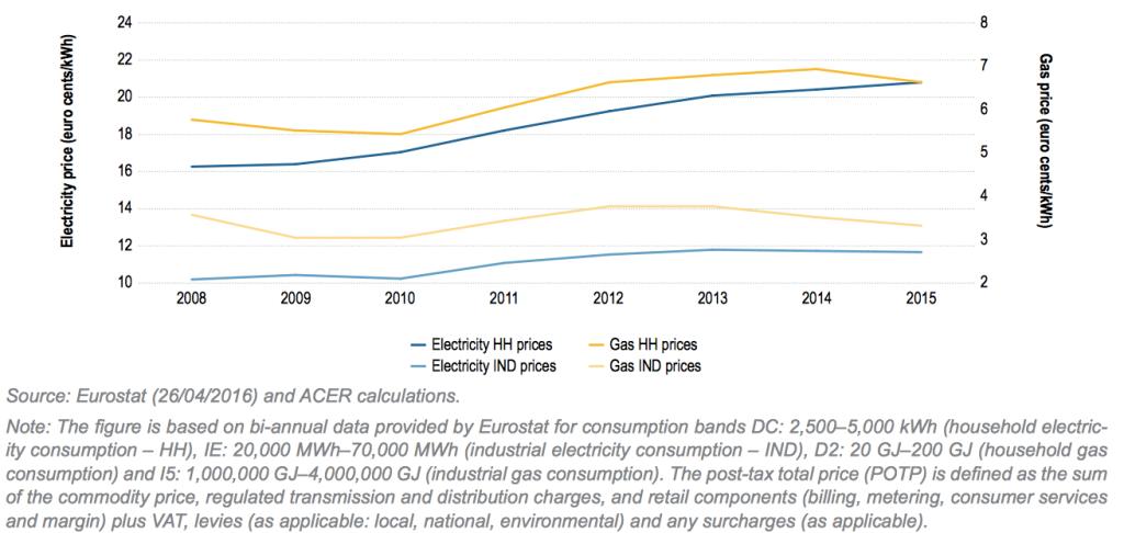 Vývoj cenových trendů plynu a elektřiny vletech 2008 - 2015 (Zdroj: Market Monitoring Report 2015, ACER)