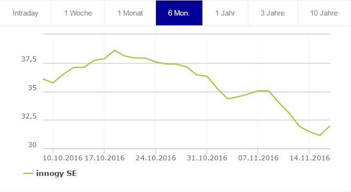 Vývoj ceny akcií innogy. Zdroj: Frankfurtská burza