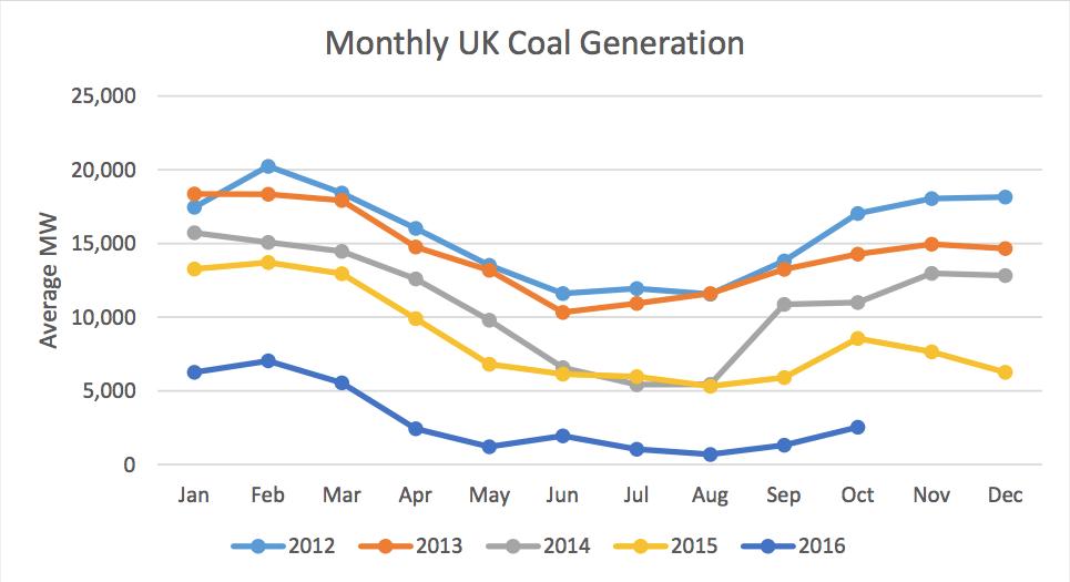 Uhelné elektrárny ve velké Británii