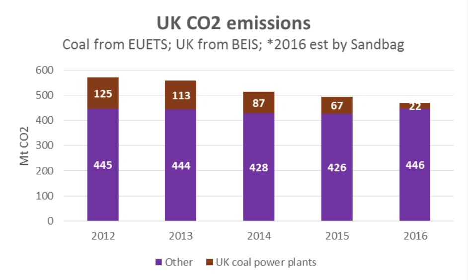 Podíl emisí uhelných elektráren na celkových emisích Velké Británie.