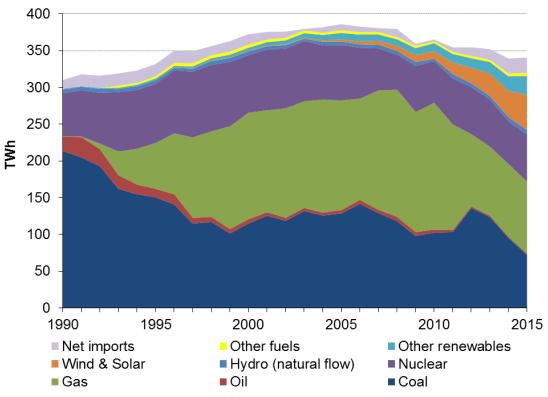 Vývoj výroby elektřiny ve Velké Británii podle zdroje v období 1990 až 2015. Zdroj: www.gov.uk