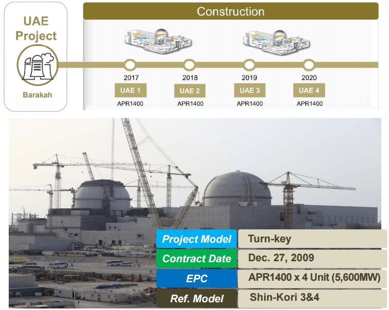 Projekt výstavby JE Barakah