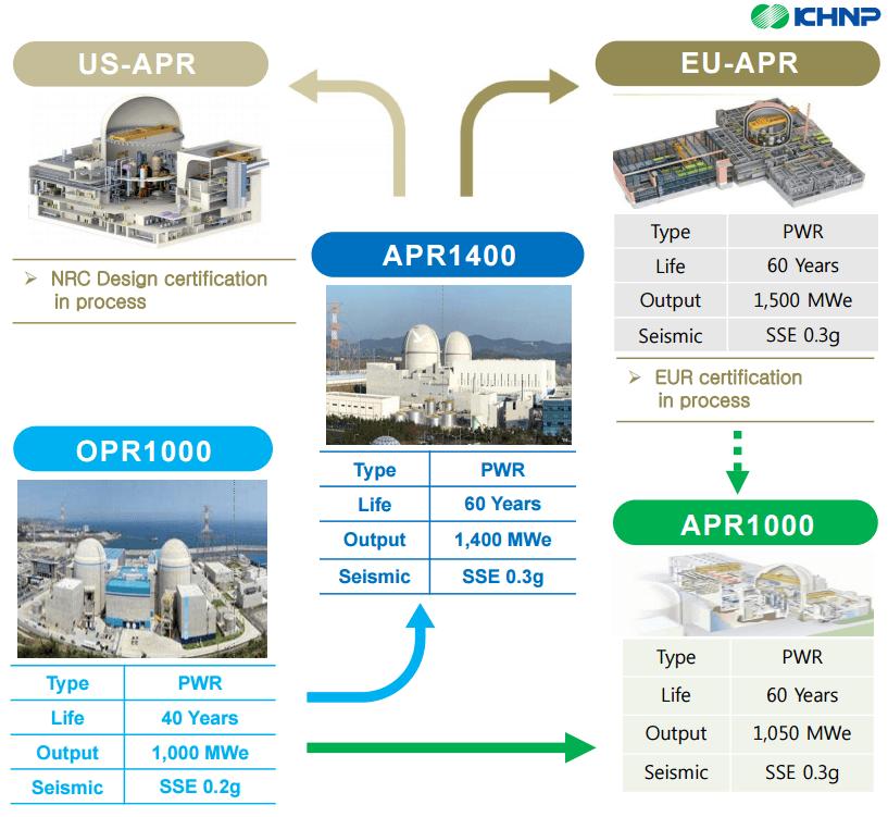 Vývoj reaktorů APR-1400. Zdroj: KHNP