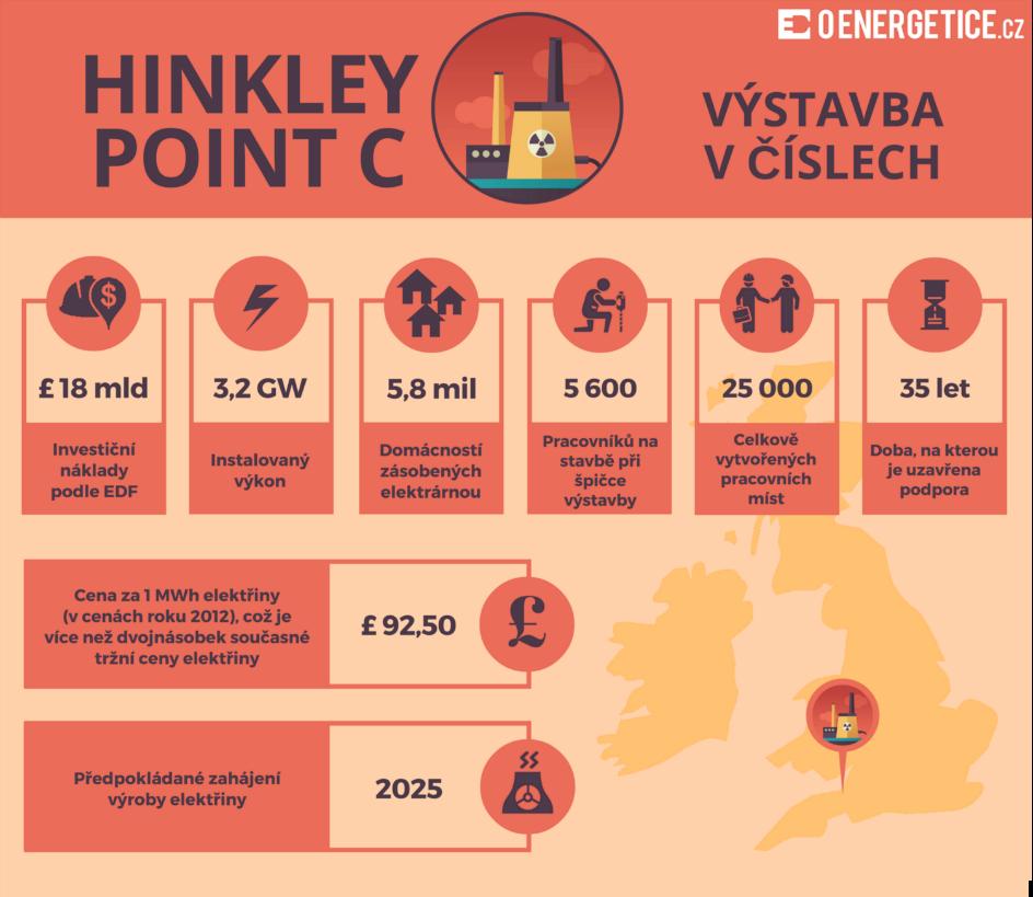 Infografika: Jaderná elektrárna Hinkley Point