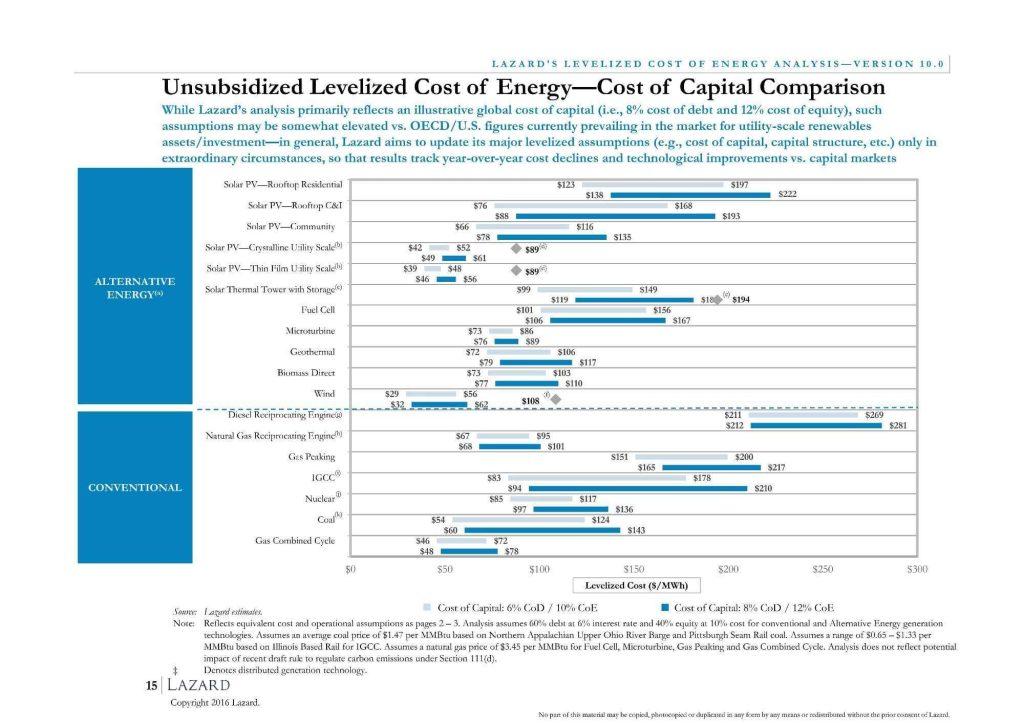 Závislost ceny elektřiny na úrokové míře