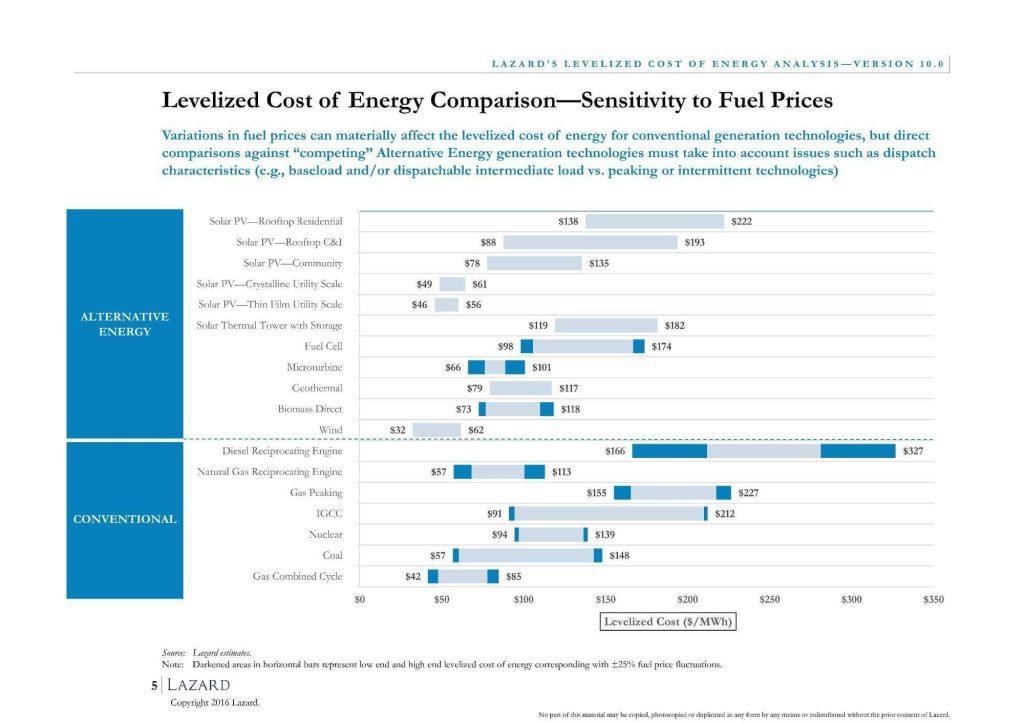 Závislost LCOE na ceně paliva
