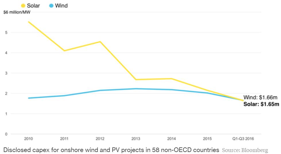 wind-vs-solar-cost-non-oecd