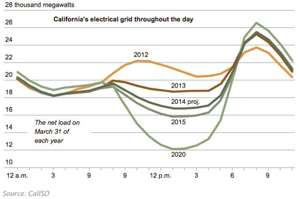Průběh denního zatížení přenosové soustavy svysokým podílem vlastní výroby ze slunečních panelů (Kalifornie, 31. března 2012-2013 a odhady pro roky 2014,2015 a 2020). Zkřivky se dvěma vrcholy (špičkami) se stává křivka sjedním výrazným vrcholem odpoledne, tzv. kachna. Pramen: CAISO (operátor kalifornské přenosové soustavy) (převzato z https://cleantechnica.com/2014/07/21/utilities-cry-fowl-over-duck-chart-and-distributed-solar-powercrying-fowl-or-crying-wolf-open-season-on-the-utilitys-solar-duck-chart/)