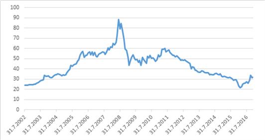Vývoj ceny elektřiny na německé burze EEX (EUR/MWh). Jedná se o ceny futures kontraktů na nejbližší rok (základní zatížení), cena na konci měsíce. Pramen: EEX