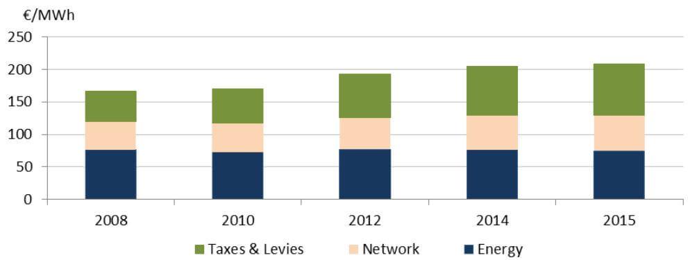 Vývoj průměrné koncové ceny elektřiny pro domácnosti v EU. Zdroj: Evropská komise