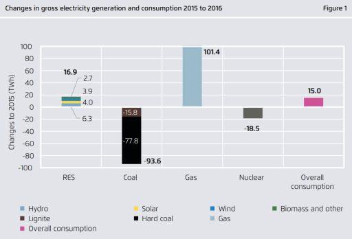Meziroční změny v produkci jednotlivých zdrojů elektřiny v EU. Zdroj Sandbag