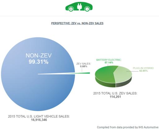 Srovnání prodejů bezemisních a klasických vozů. Zdroj: ZEV Facts, s využitím dat IHS Automotive (http://www.zevfacts.com)